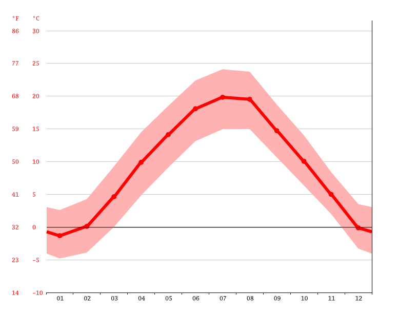 average temperature, Velenje