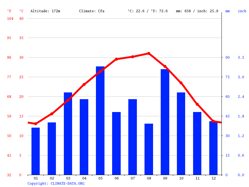 Dilley Climate Average Temperatures Weather By Month