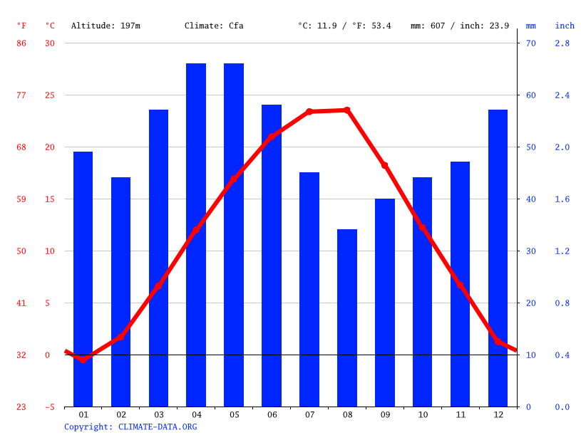 Climate graph // Weather by Month, Nis