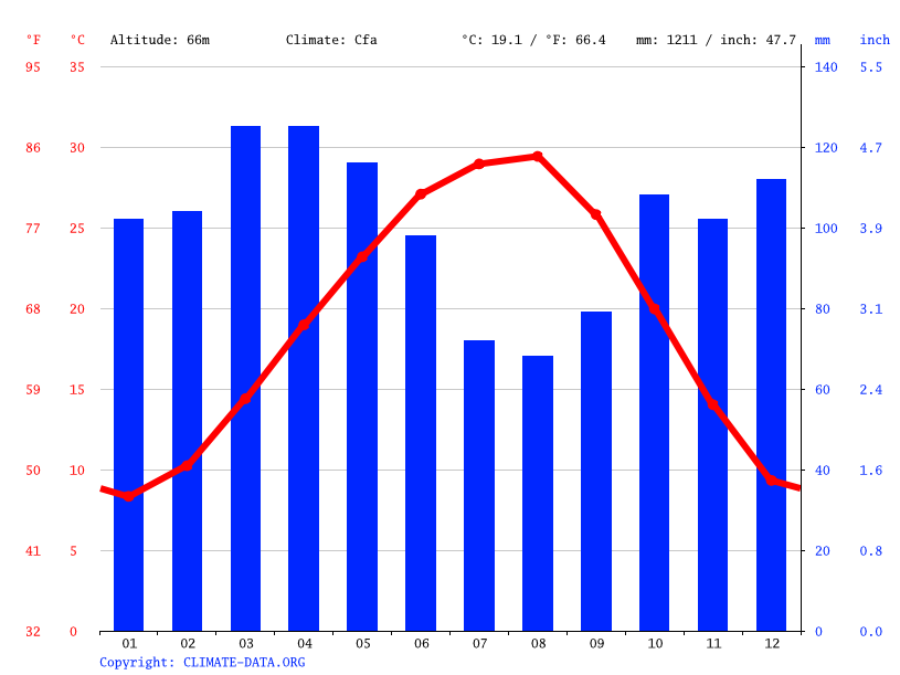 Climate graph // Weather by Month, Jefferson