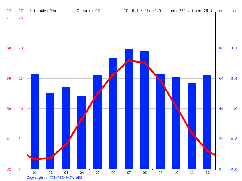 Climate graph // Weather by Month, Kiel