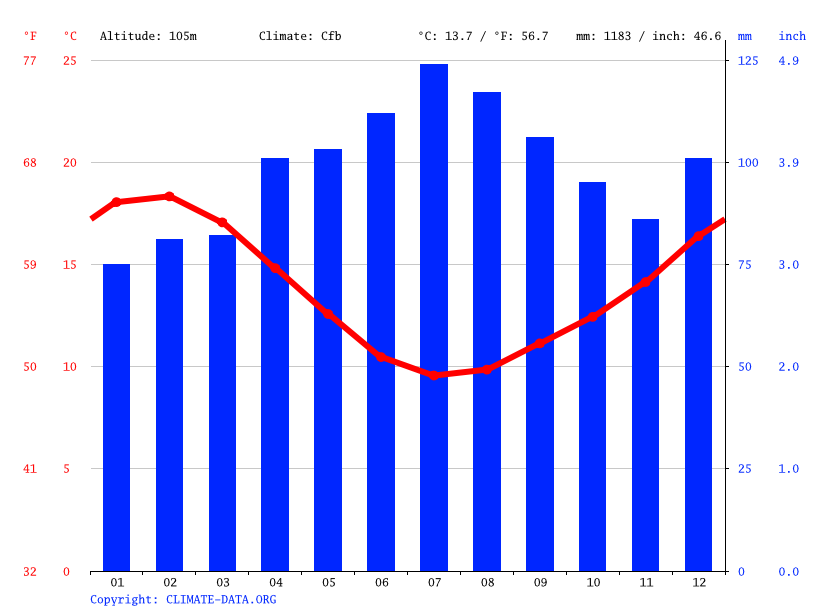 Climate graph // Weather by Month, Waihi