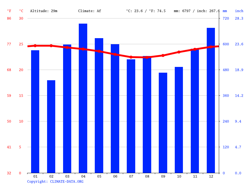 Climate graph // Weather by Month, Lae