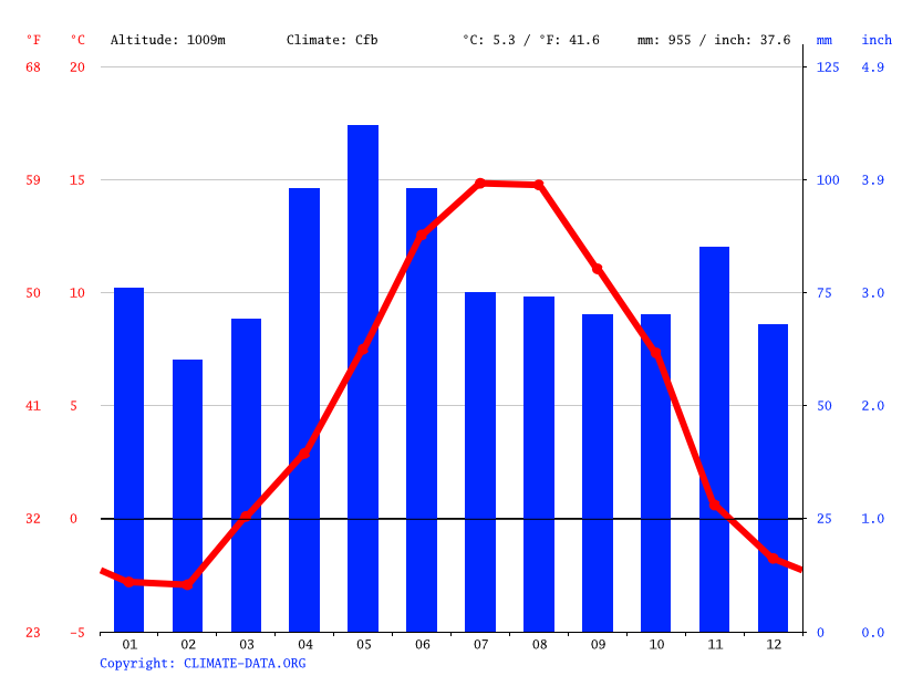 Climate graph // Weather by Month, Andorra la Vella