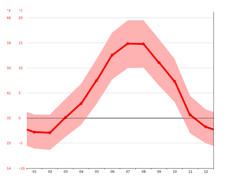 Temperature graph, Andorra la Vella