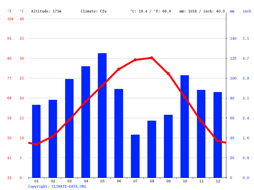 Climate graph // Weather by Month, Britton