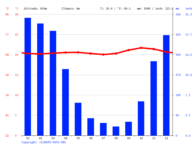 Climate graph // Weather by Month, Tretes