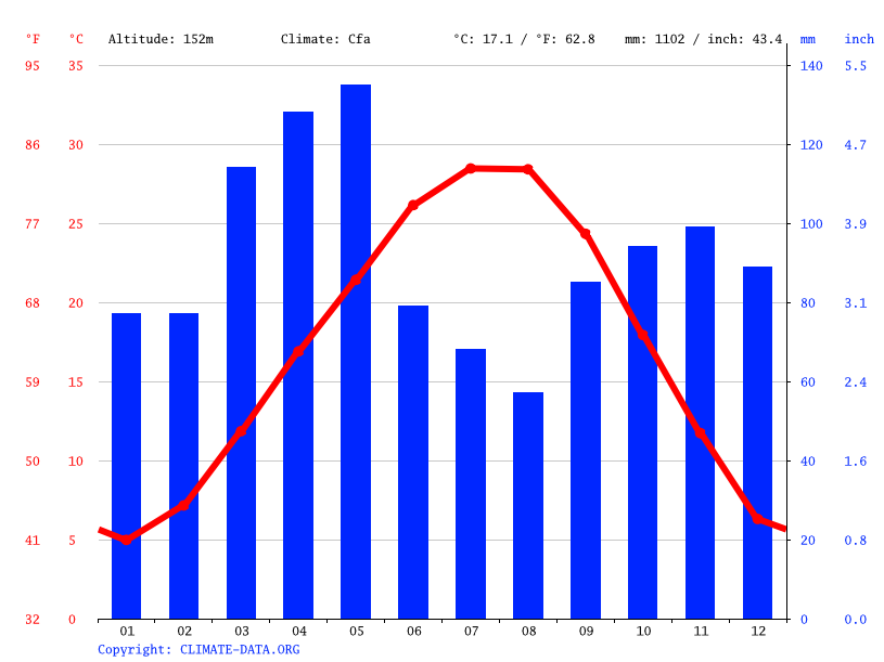 Climate graph // Weather by Month, Pocola