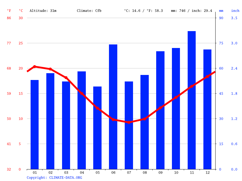 Climate graph // Weather by Month, Orbost