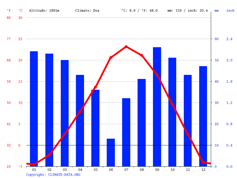 Climate graph // Weather by Month, Cortez