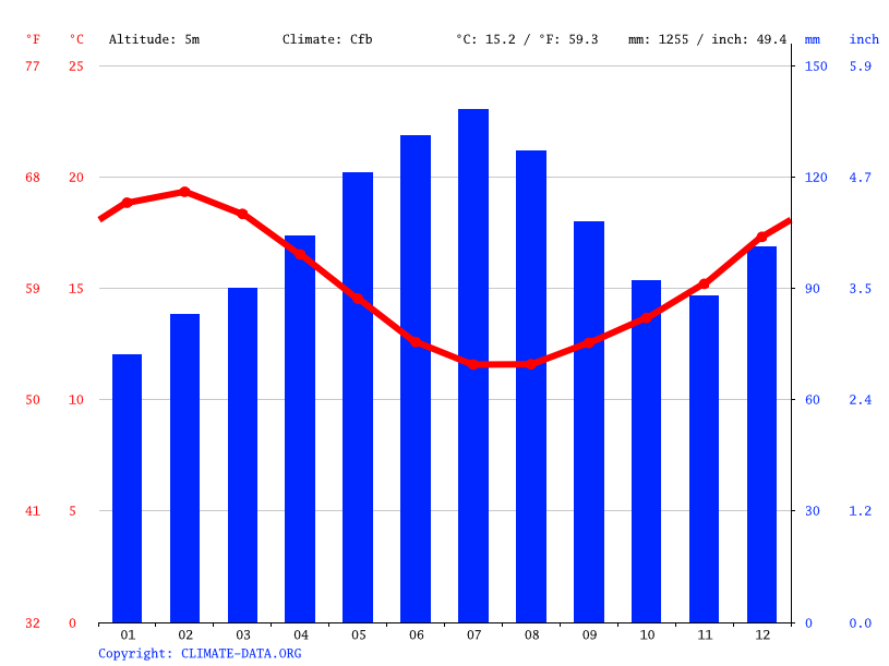 Climate graph // Weather by Month, Coromandel