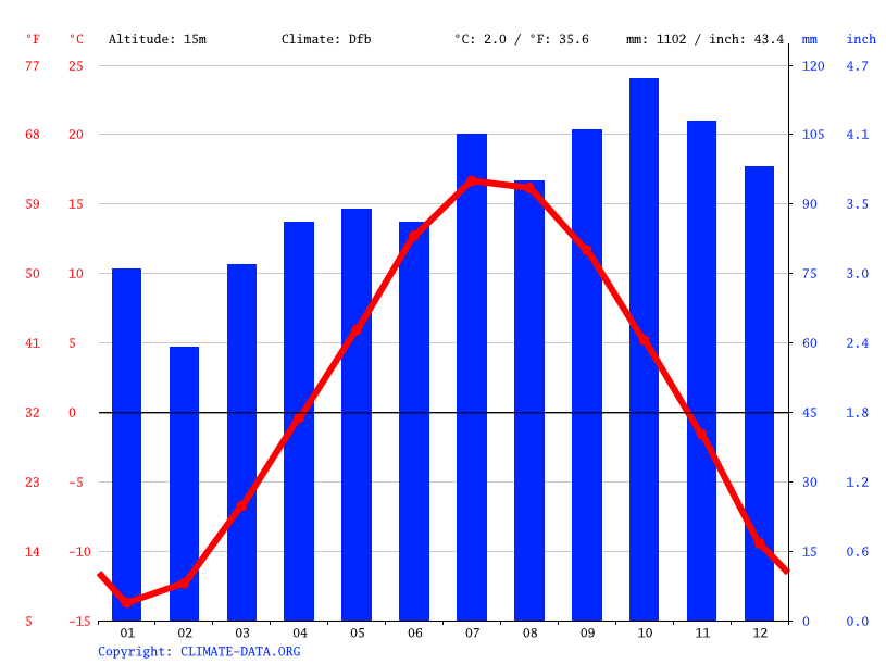 Climate graph // Weather by Month, Sept-Îles