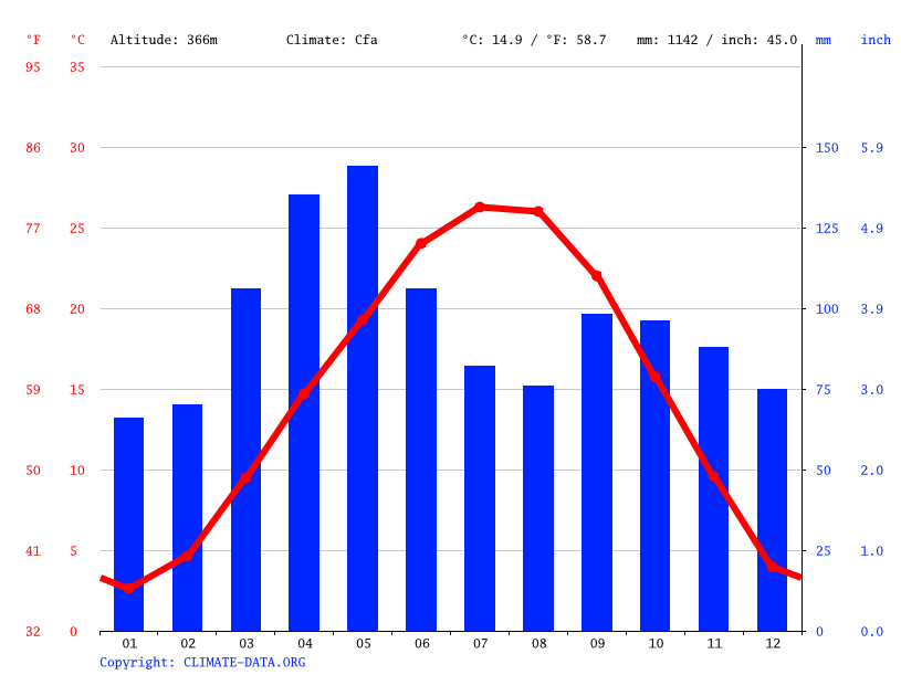 Climate graph // Weather by Month, Cave Springs
