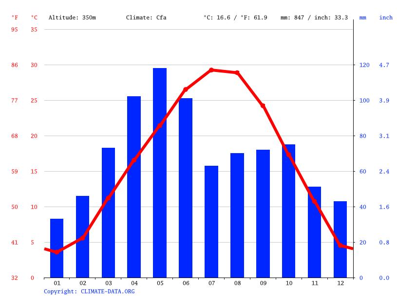 Climate graph, Crescent