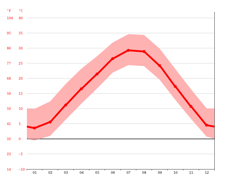 Temperature graph, Crescent
