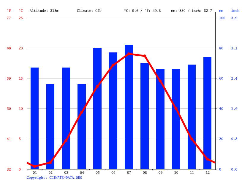 Grafico climatico, Bad Windsheim