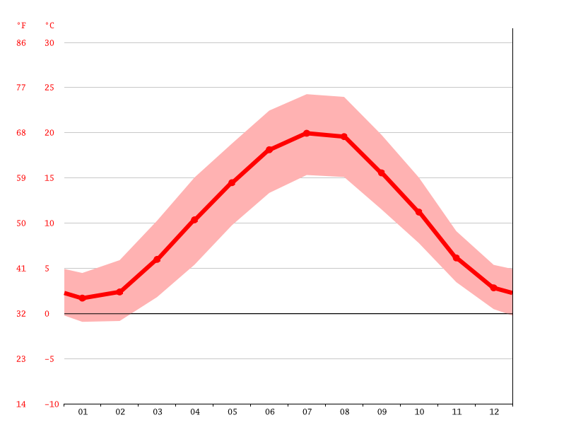 average temperature, Maulbronn