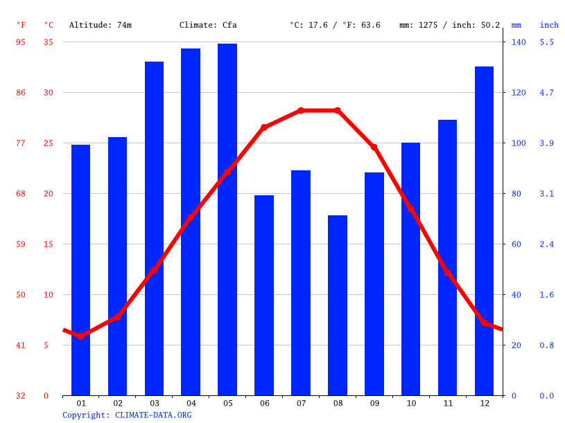 Climate graph // Weather by Month, England