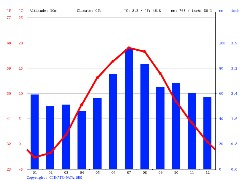 Climate graph // Weather by Month, Sovetsk