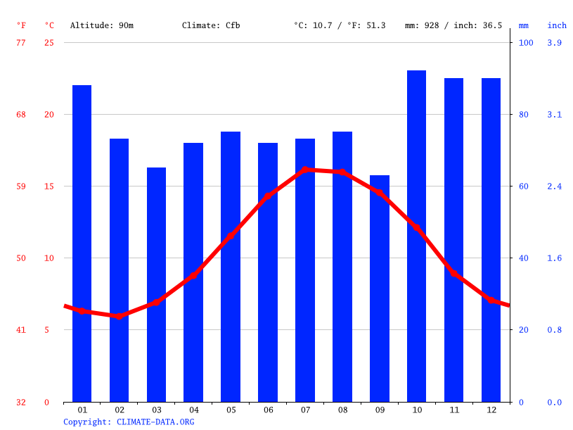 Climate graph // Weather by Month, Ivybridge