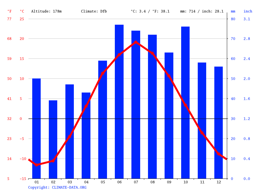 Climate graph // Weather by Month, Kirov