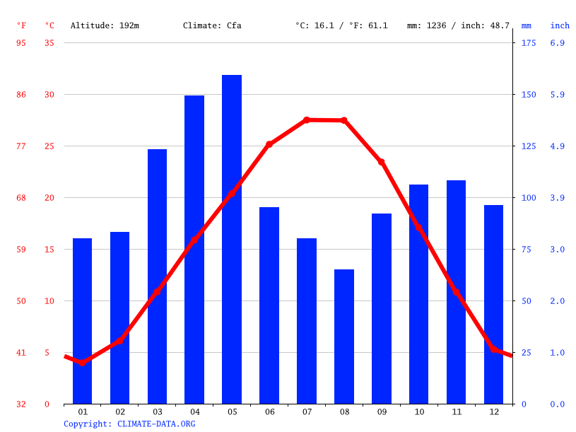 Climate graph // Weather by Month, Marble City
