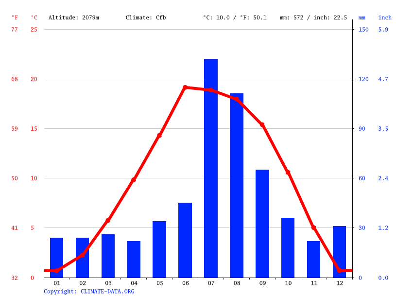 Climate graph // Weather by Month, Ruidoso