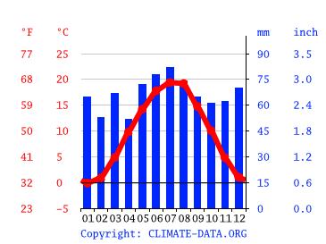 Wetter Landau Isar