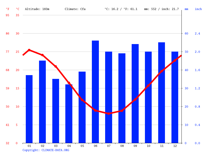 Climate graph // Weather by Month, Wagga Wagga