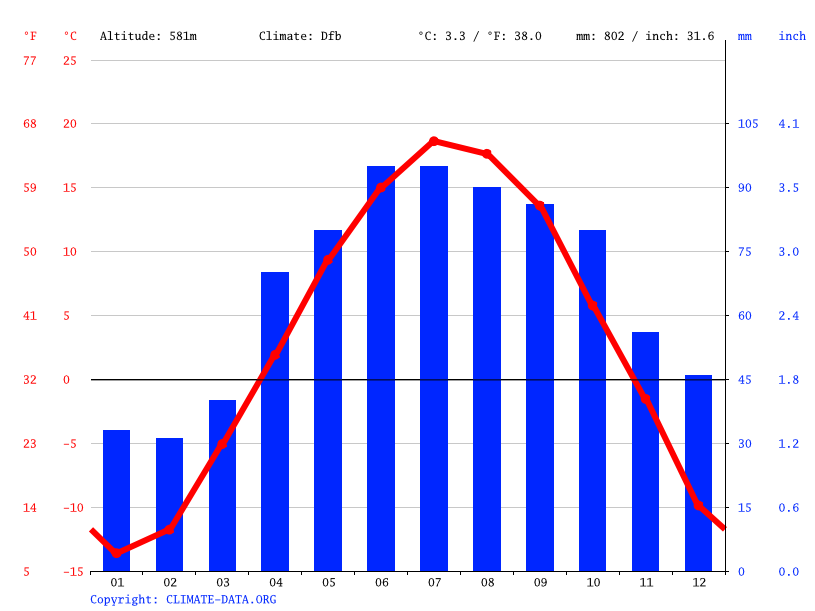 Climate graph // Weather by Month, Isabella