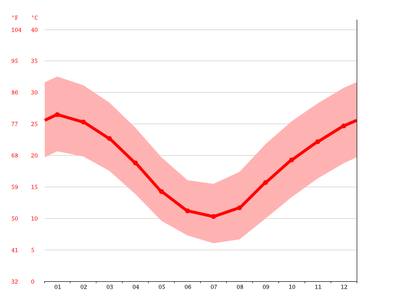 Temperature graph, Baradine