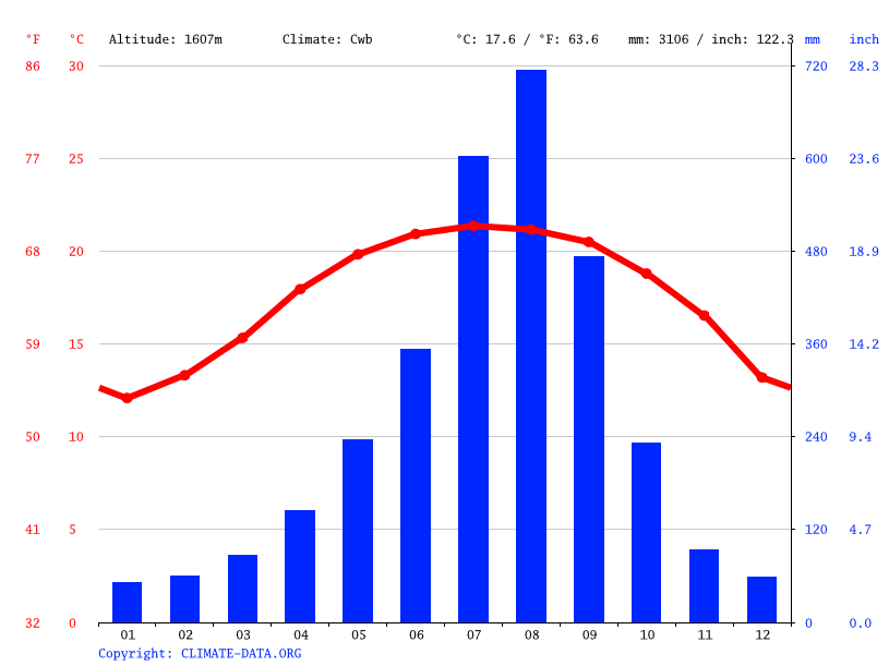 Climate graph // Weather by Month, Alishan