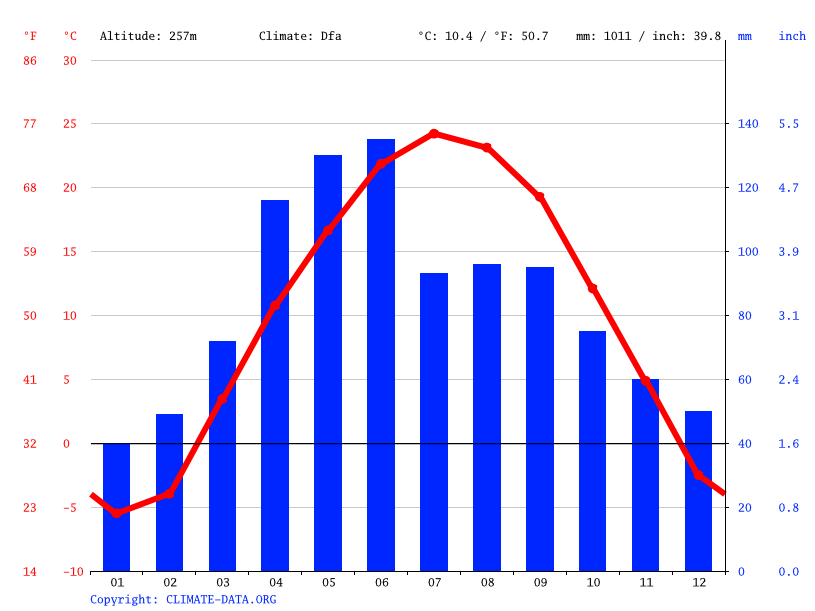 Climate graph // Weather by Month, South English