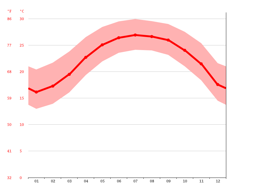 Temperature graph, Xikou