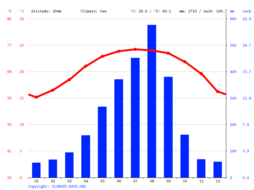 Climograph // Weather by Month, Dapu