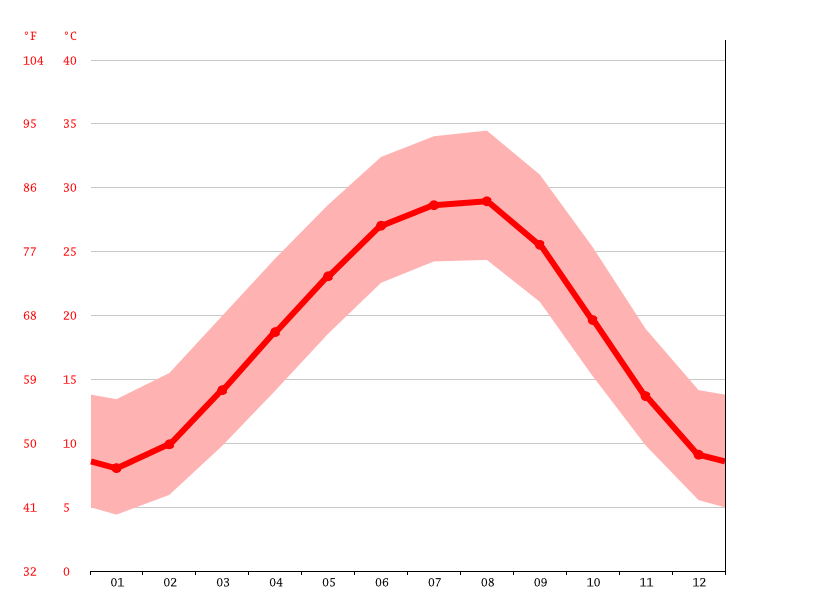 Grafico della temperatura, Junction City