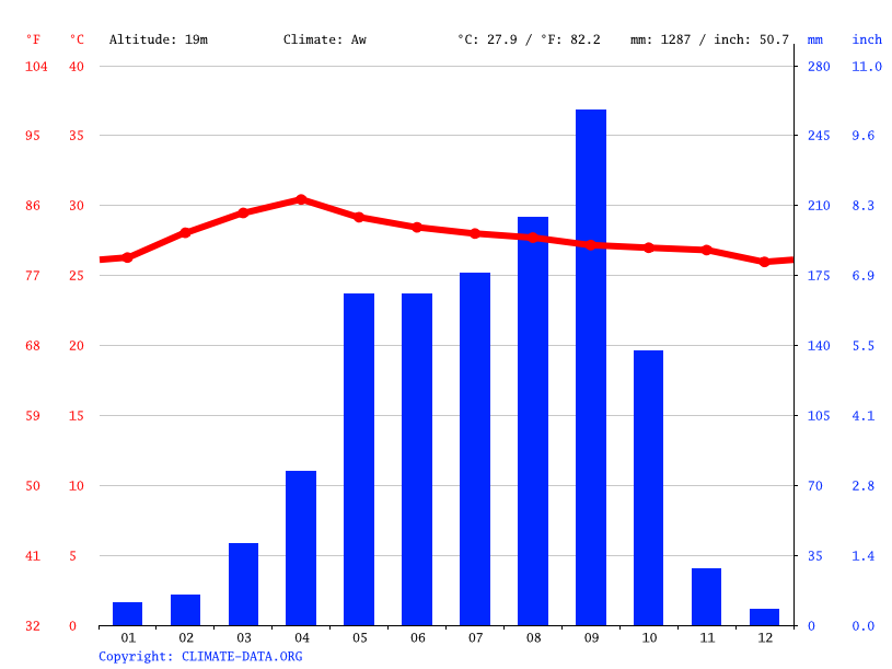 Climate graph // Weather by Month, Lopburi