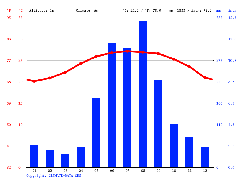 Climate graph, Checheng