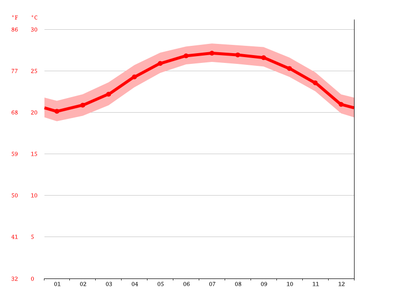 Temperature graph, Checheng