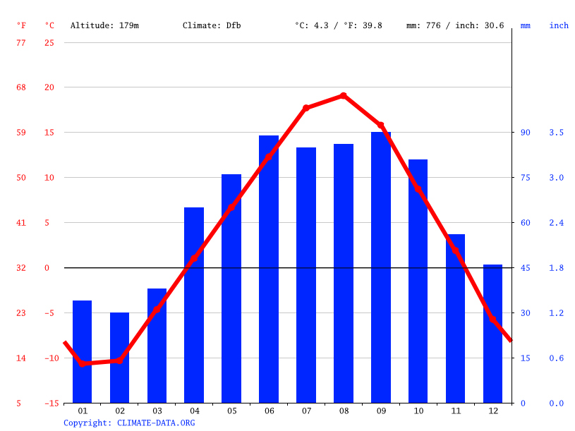 Climate graph // Weather by Month, Lutsen