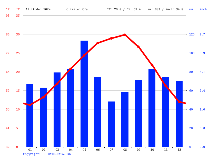 Climate graph // Weather by Month, Martindale