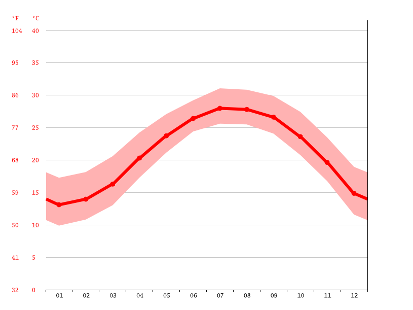 Temperature graph, Jincheng Township