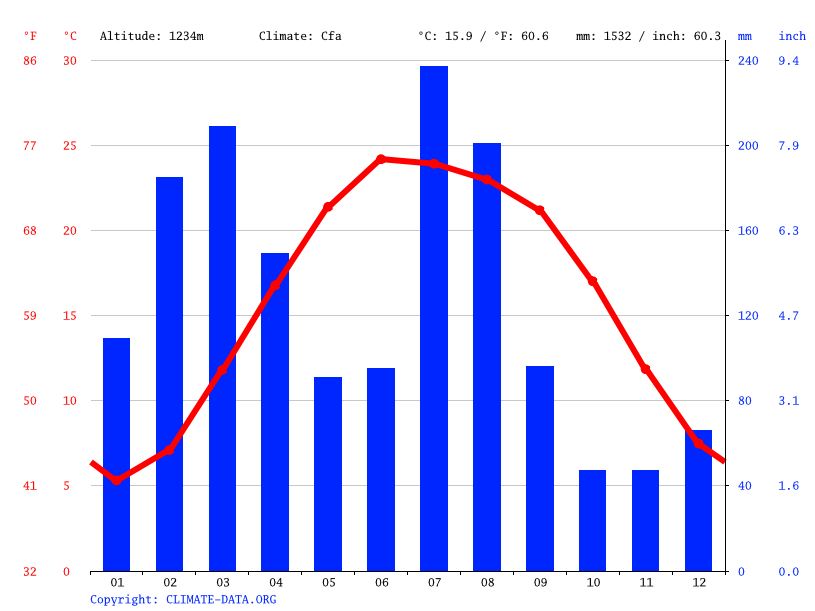 Climate graph // Weather by Month, Abbottabad