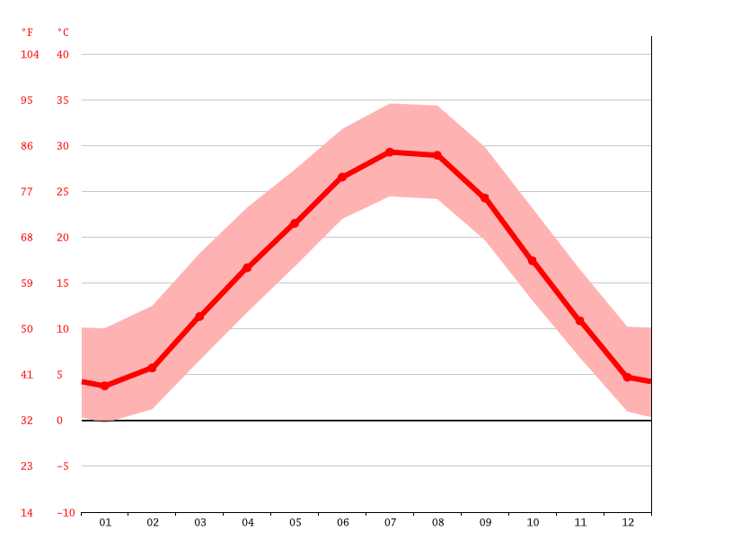 Temperature graph, Cedar Valley