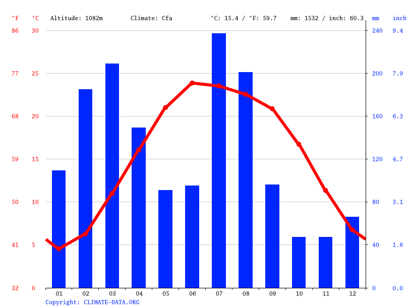 Climate graph // Weather by Month, Mansehra