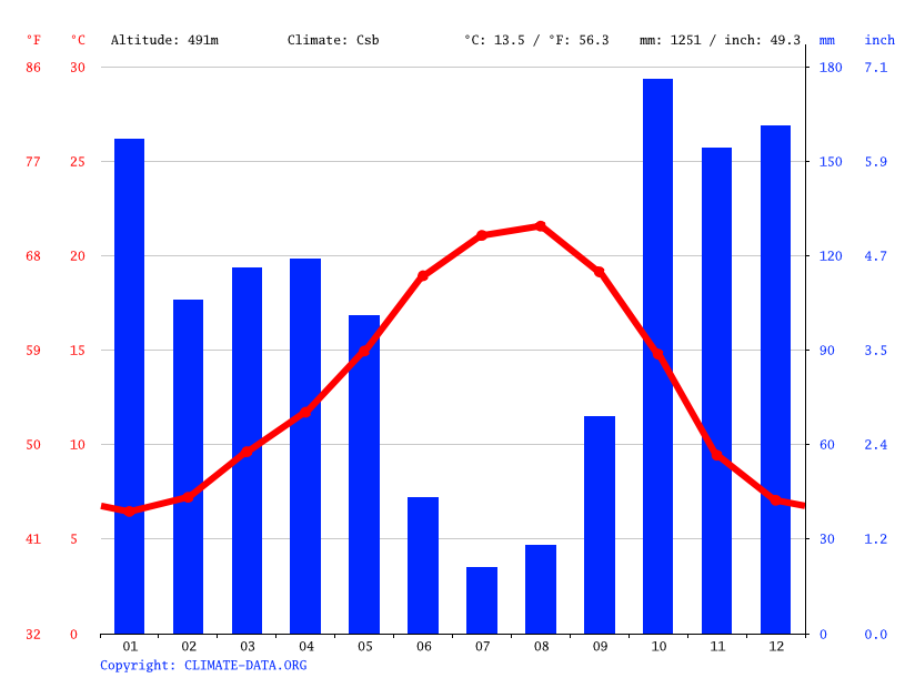 Climate graph // Weather by Month, Viseu