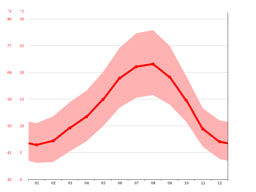 average temperature, Viseu