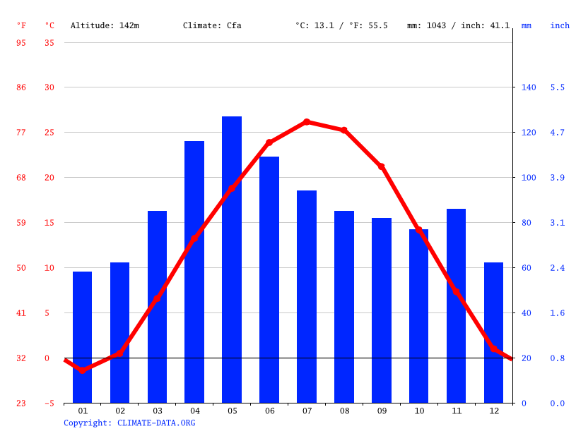 Climate At Kansas City