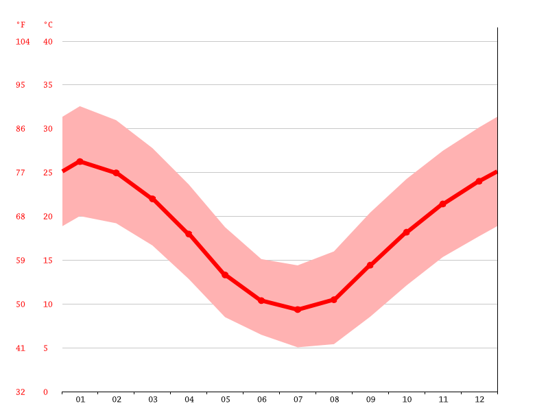 Temperature graph, Dubbo