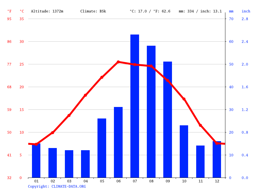 Alpine Climate Average Temperature Weather By Month
